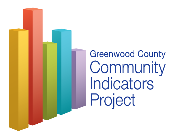 The Greenwood County Community Indicators Project logo